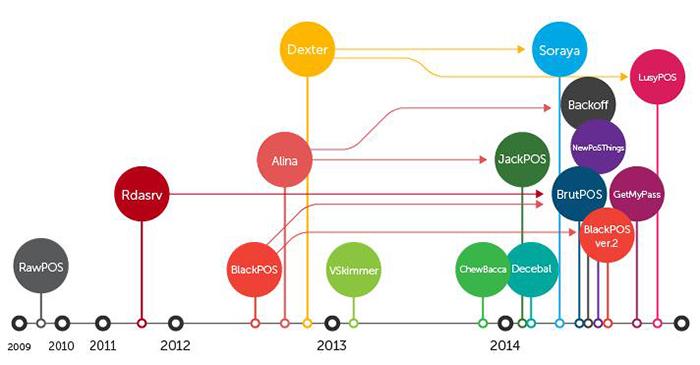Evolução do Malware de Pontos de Venda (PDV)