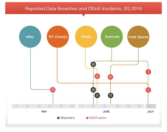 data breaches 2Q 2014