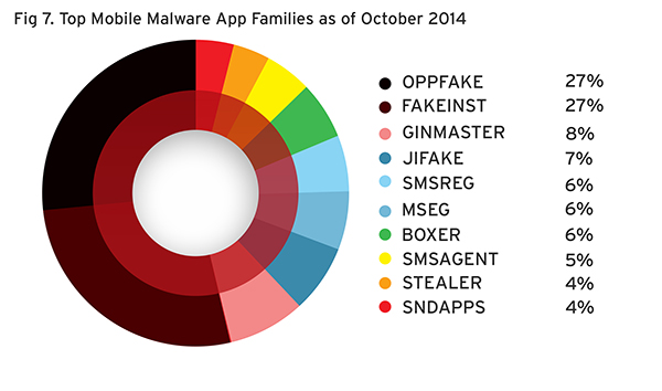 Top malware app families as of October 2014