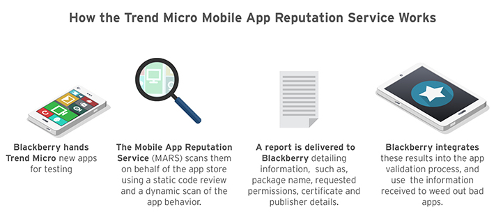How the Trend Micro Mobile App Reputation Service works