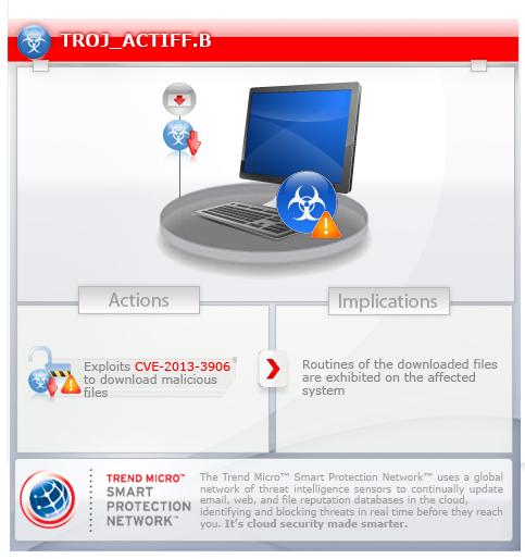 trojactiffb threat encyclopedia trend micro usa