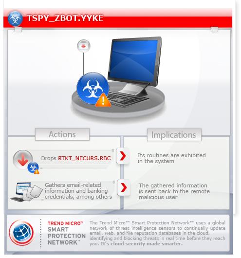 tspyzbotyyke threat encyclopedia trend micro usa